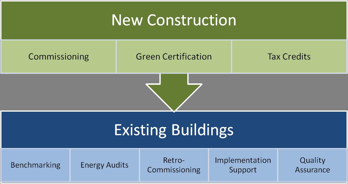Services Partner Energy