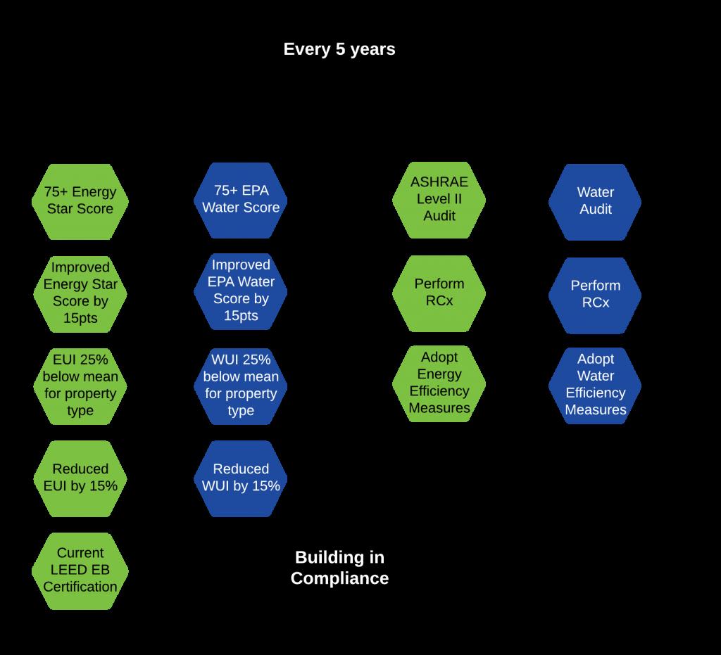 Compliance chart.